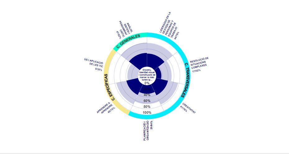 D3 puede ser divertido – gráfico de barras circular